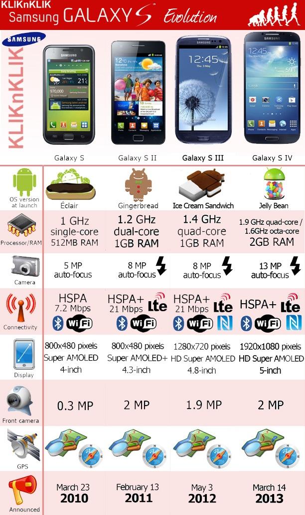 samsung galaxy, s series, smartphone,